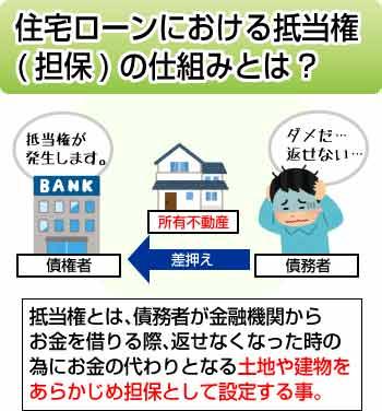 住宅ローンにおける抵当権(担保)の仕組みとは?