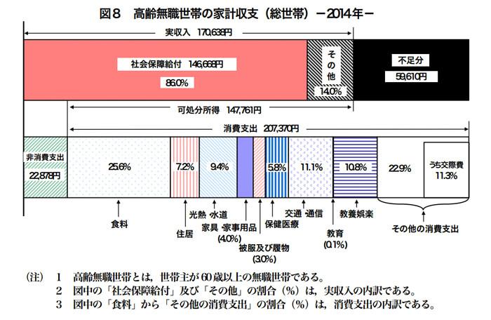 総務省 家計調査報告 平成26年平均速報結果