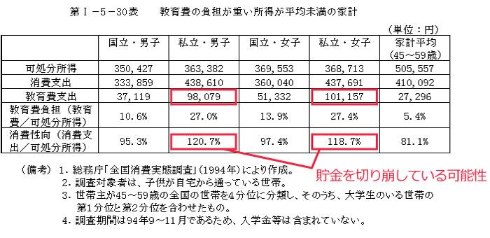 経済企画庁・国民生活白書「中年」-その不安と希望